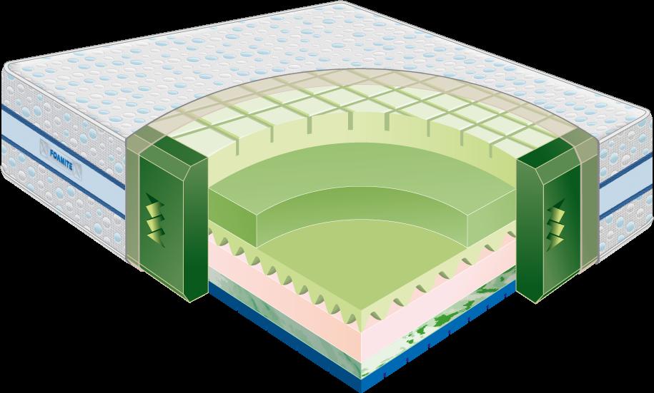 The Coolest Solid Gel Memory Foam Mattress Foamite